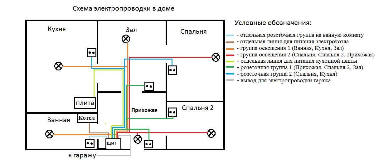 Pendawaian Elektrik Di Rumah Persendirian