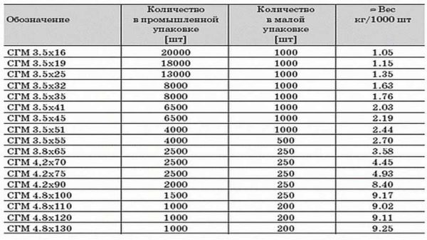 Dimensioni delle viti autofilettanti per cartongesso e loro peso